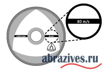 окружная скорость отрезного диска